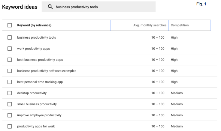 Blog Post SEO Keyword Planner Example